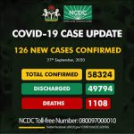COVID19 in Nigeria: 2 Deaths, 126 New Cases