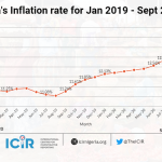 Inflation: Cost of Living at an All-Time High